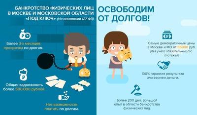 банкротство физических лиц под ключ цена в москве